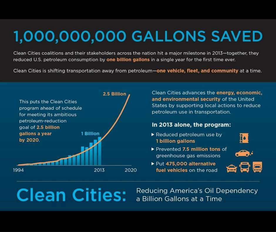 Chart Infographic Billion Gallons of Gas Saved